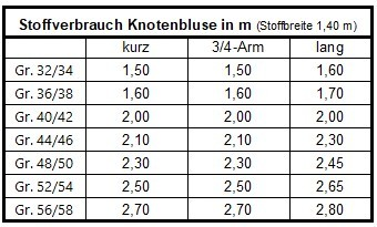 Stoffverbrauch Knotenbluse